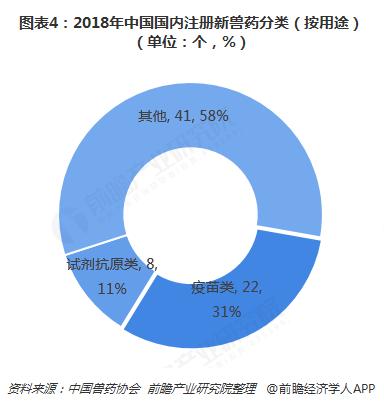 图表4:2018年中国国内注册新兽药分类(按用途)(单位:个,%)