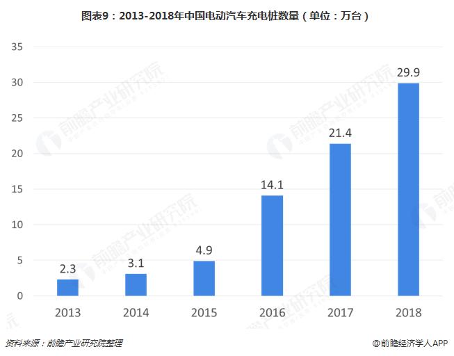 图表9:2013-2018年中国电动汽车充电桩数量(单位:万台)