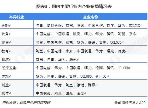 图表3:国内主要行业内企业布局情况表