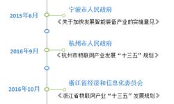 2018年重点城市物联网行业现状与发展趋势分析,浙江省规划明晰,杭州为核心动力【组图】