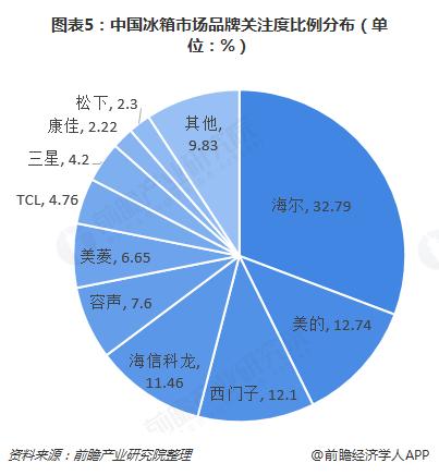 图表5:中国冰箱市场品牌关注度比例分布(单位:%)