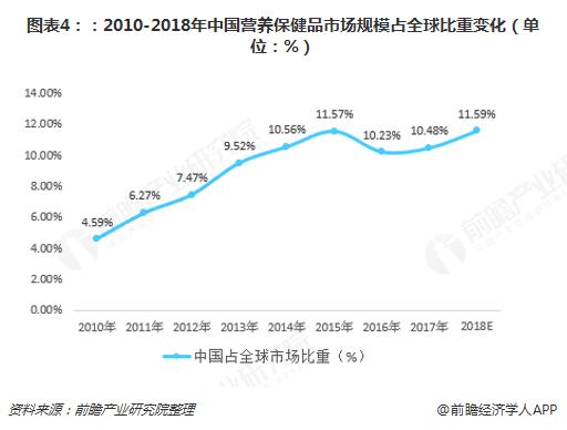 图表4::2010-2018年中国营养保健品市场规模占全球比重变化(单位:%)