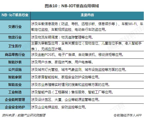 图表10:NB-IOT垂直应用领域