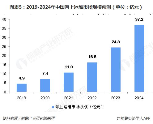图表5:2019-2024年中国海上运维市场规模预测(单位:亿元)