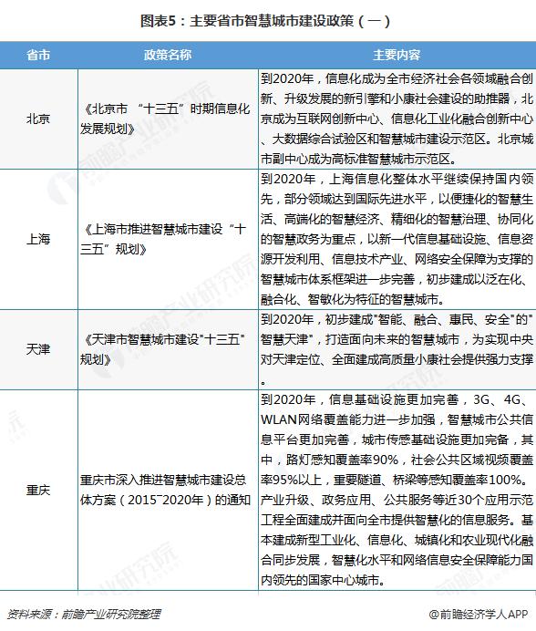 图表5:主要省市智慧城市建设政策(一)