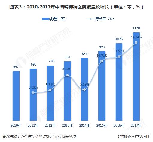 图表3:2010-2017年中国精神病医院数量及增长(单位:家,%)