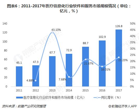 图表6:2011-2017年医疗信息化行业软件和服务市场规模情况(单位:亿元,%)