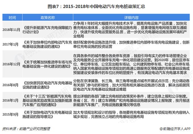 图表7:2015-2018年中国电动汽车充电桩政策汇总