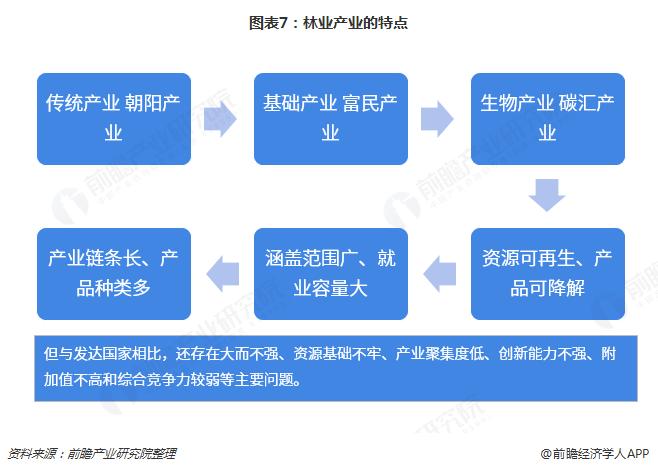 图表7:林业产业的特点