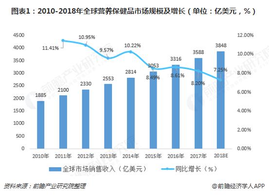 图表1:2010-2018年全球营养保健品市场规模及增长(单位:亿美元,%)