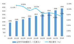 2018年中国营养保健品行业市场规模及发展趋势 全球比重不断增加【组图】