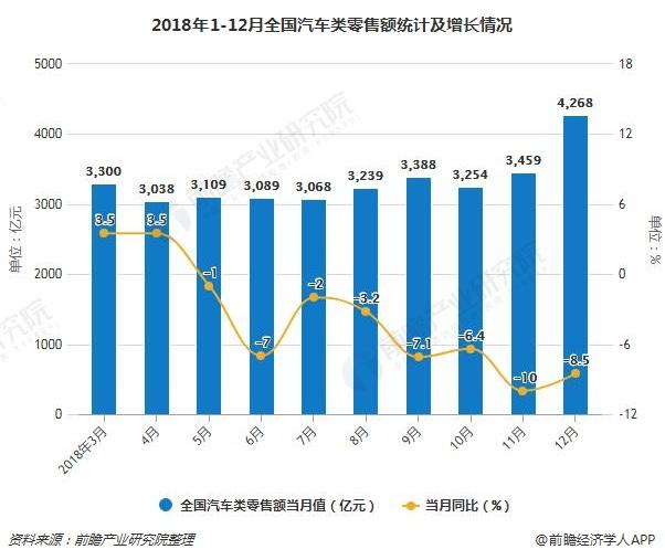 2018年1-12月全国汽车类零售额统计及增长情况