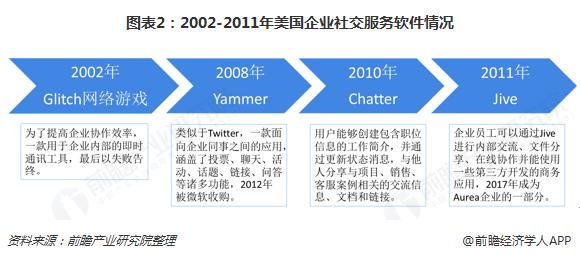 图表2:2002-2011年美国企业社交服务软件情况