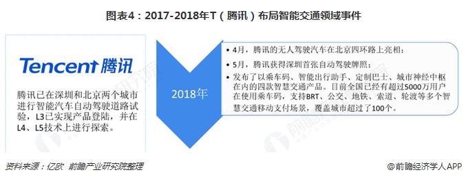 图表4:2017-2018年T(腾讯)布局智能交通领域事件