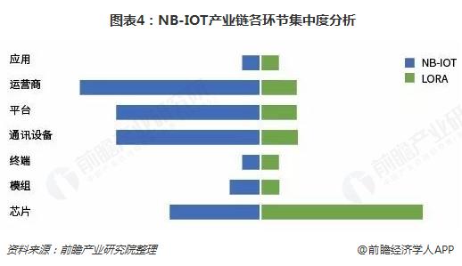 图表4:NB-IOT产业链各环节集中度分析