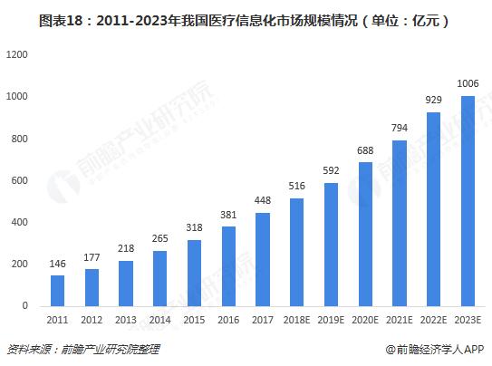 图表18:2011-2023年我国医疗信息化市场规模情况(单位:亿元)