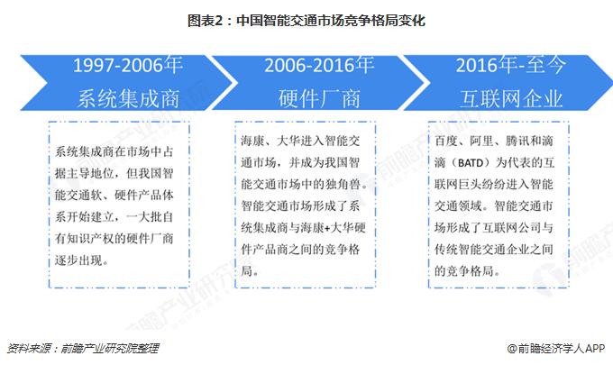 图表2:中国智能交通市场竞争格局变化