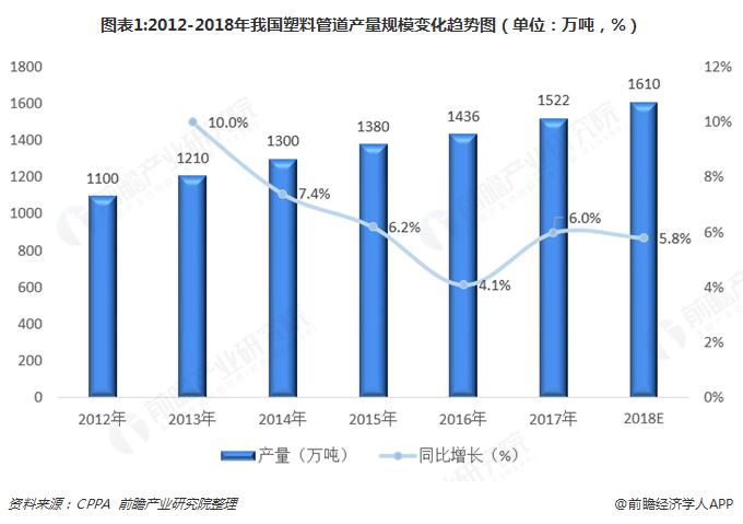 图表1:2012-2018年我国塑料管道产量规模变化趋势图(单位:万吨,%)
