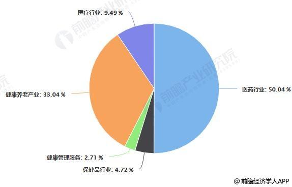 中国大健康产业细分市场占比统计情况