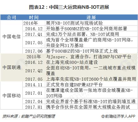 图表12:中国三大运营商NB-IOT进展