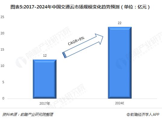 图表5:2017-2024年中国交通云市场规模变化趋势预测(单位:亿元)