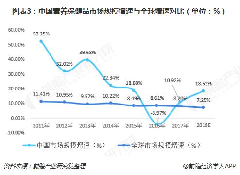 图表3:中国营养保健品市场规模增速与全球增速对比(单位:%)