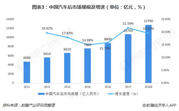 图表3:中国汽车后市场规模及增速(单位:亿元,%)
