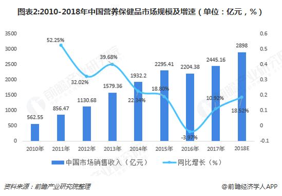 图表2:2010-2018年中国营养保健品市场规模及增速(单位:亿元,%)