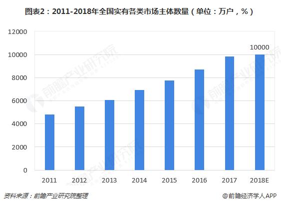图表2:2011-2018年全国实有各类市场主体数量(单位:万户,%)