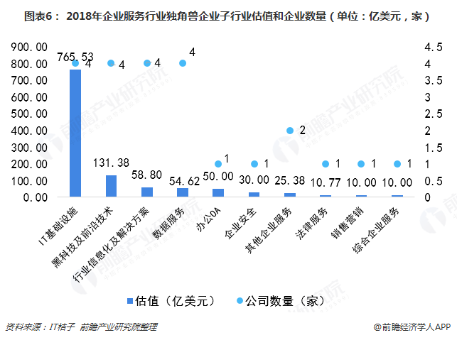 图表6: 2018年企业服务行业独角兽企业子行业估值和企业数量(单位:亿美元,家)