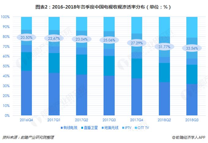 图表2:2016-2018年各季度中国电视收视渗透率分布(单位:%)