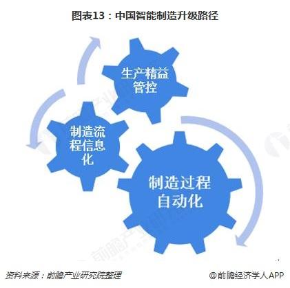 图表13:中国智能制造升级路径
