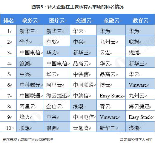 图表5:各大企业在主要私有云市场的排名情况