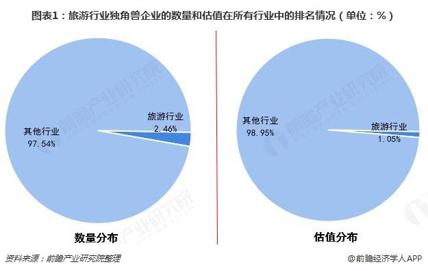 图表1:旅游行业独角兽企业的数量和估值在所有行业中的排名情况(单位:%)