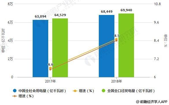 2017-2018年中国全国电力供需求统计情况