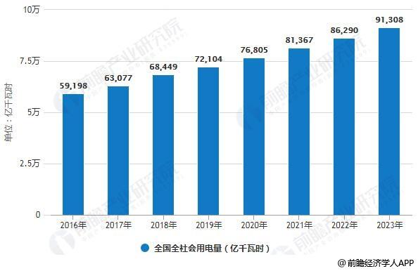 2016-2023年全国全社会用电量统计情况及预测