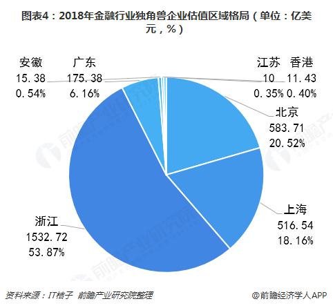 图表4:2018年金融行业独角兽企业估值区域格局(单位:亿美元,%)
