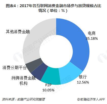 图表4:2017年各互联网消费金融市场参与放贷规模占比情况(单位:%)
