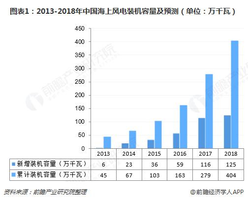 图表1:2013-2018年中国海上风电装机容量及预测(单位:万千瓦)