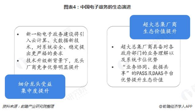 图表4:中国电子政务的生态演进