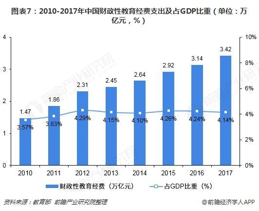 图表7:2010-2017年中国财政性教育经费支出及占GDP比重(单位:万亿元,%)