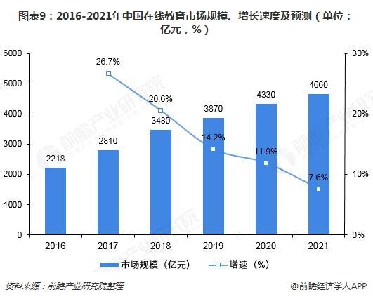 图表9:2016-2021年中国在线教育市场规模、增长速度及预测(单位:亿元,%)