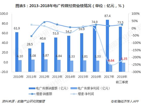 图表5:2013-2018年电广传媒经营业绩情况(单位:亿元,%)