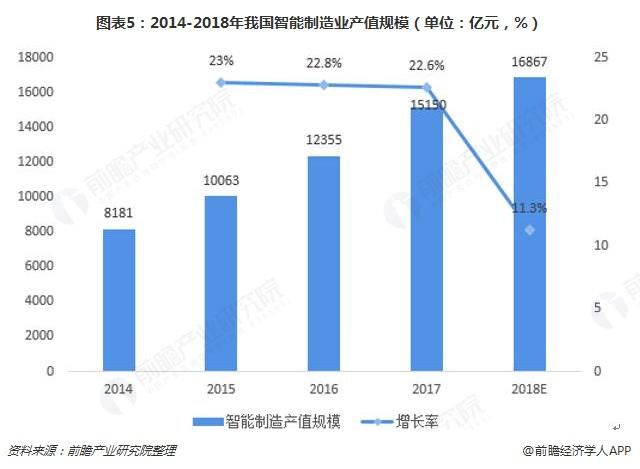 图表5:2014-2018年我国智能制造业产值规模(单位:亿元,%)