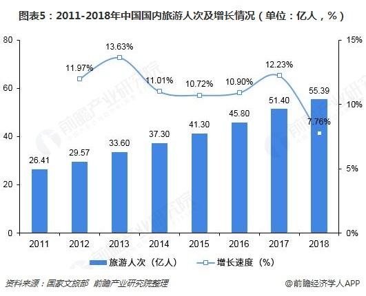 图表5:2011-2018年中国国内旅游人次及增长情况(单位:亿人,%)