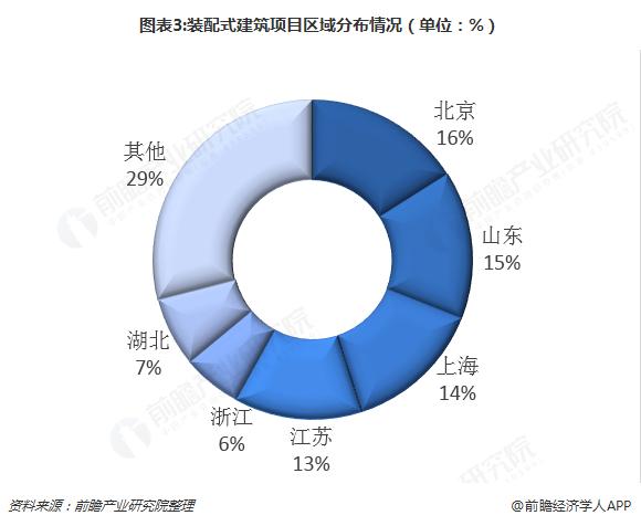 图表3:装配式建筑项目区域分布情况(单位:%)