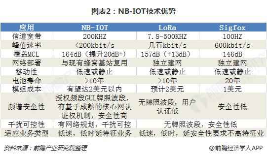 图表2:NB-IOT技术优势