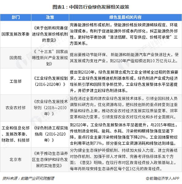 图表1:中国各行业绿色发展相关政策