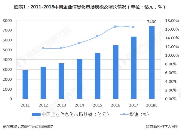 图表1:2011-2018中国企业信息化市场规模及增长情况(单位:亿元,%)