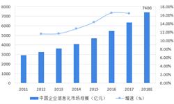 2018年企业信息化行业市场现状与发展趋势—2B领域信息化需求庞大【组图】